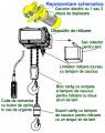 Electropalane cu lant profesionale