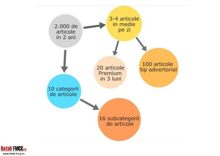 Comanda Publicitate