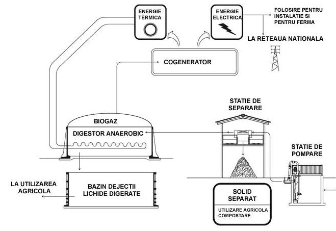 Comanda Instalatii Plug-flow