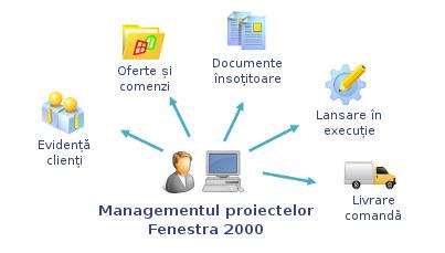 Comanda Managementul proiectelor