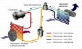 Instalatii de incalzire si ventilare-climatizare